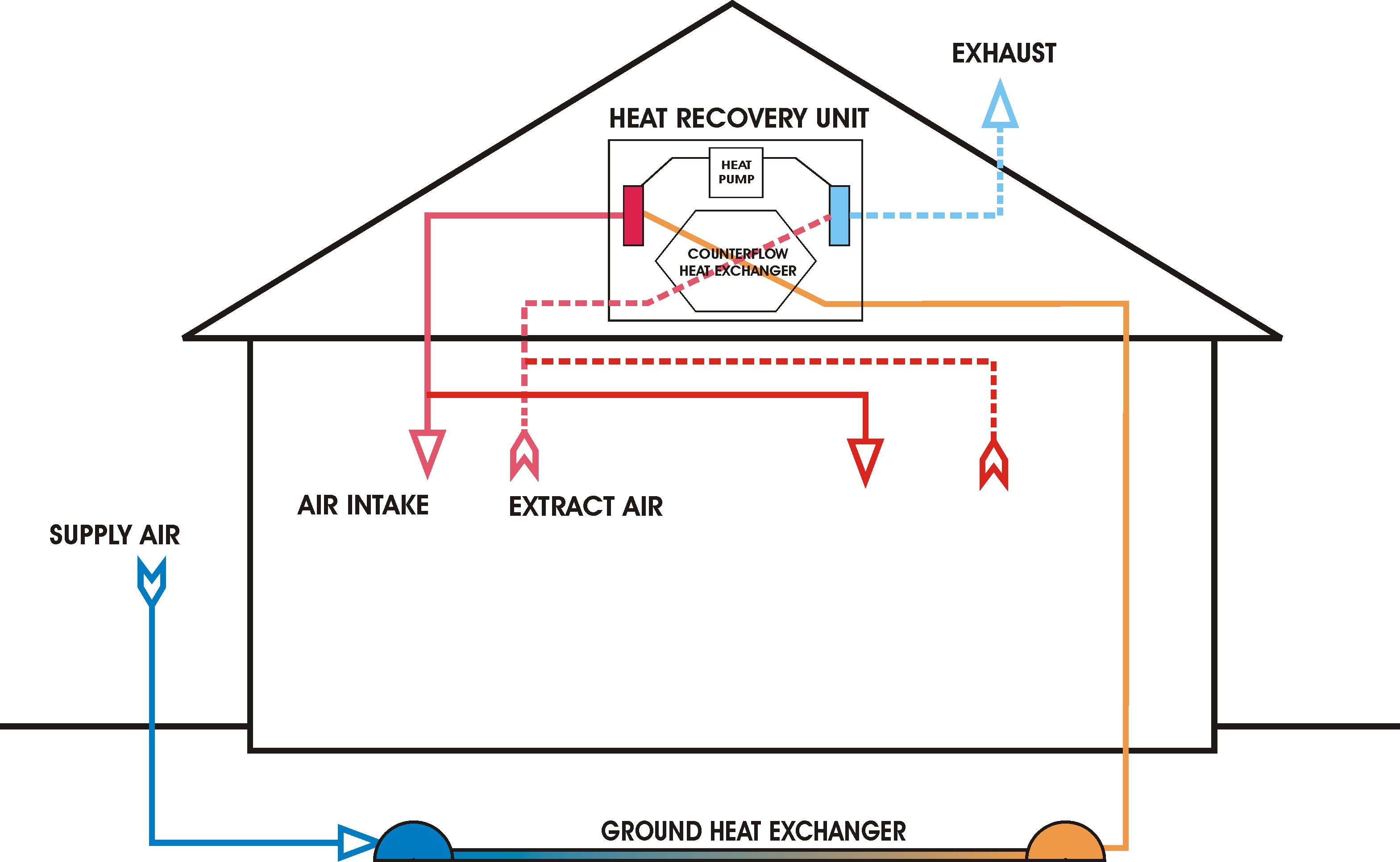 Ventilation_unit_with_heat_pump_&_ground_heat_exchanger